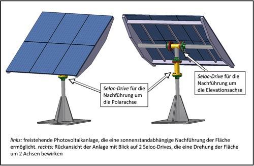 Solar nachfuhrung