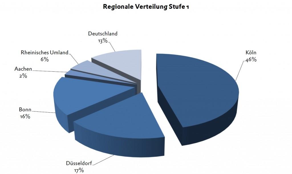 BPW 2013 Stufe 1 Regionale Verteilung