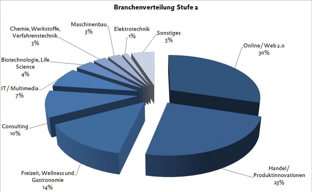 BPW 2013 Stufe 2 Branchenverteilung