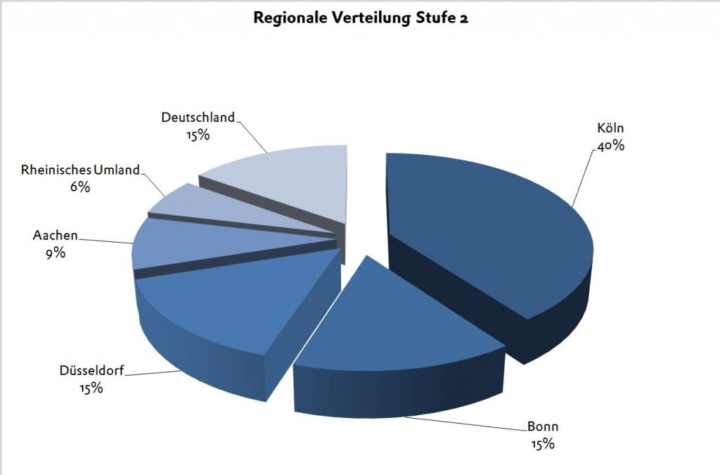 BPW 2013 Stufe 2 Regionale Verteilung