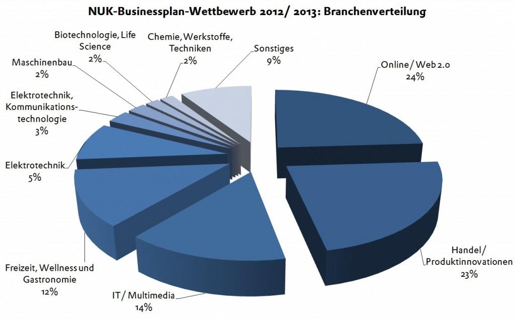 BPW 2013 Branchenverteilung