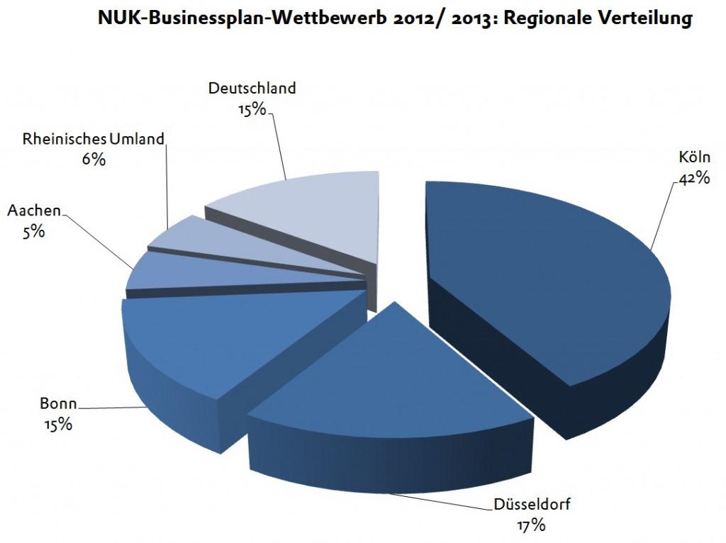 BPW 2013 Regionale Verteilung