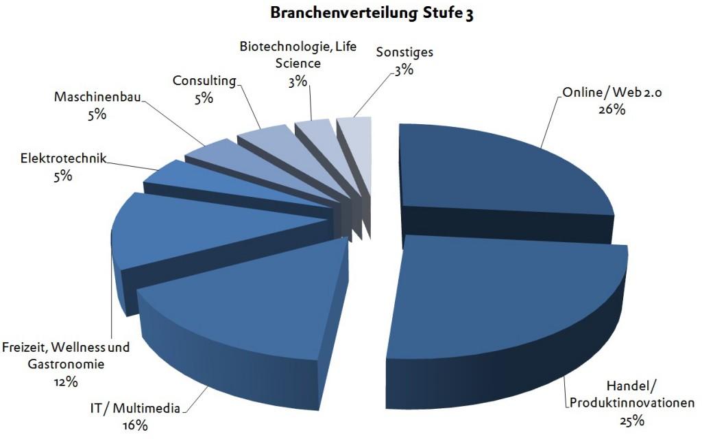 BPW 2013 Stufe 3 Branchen