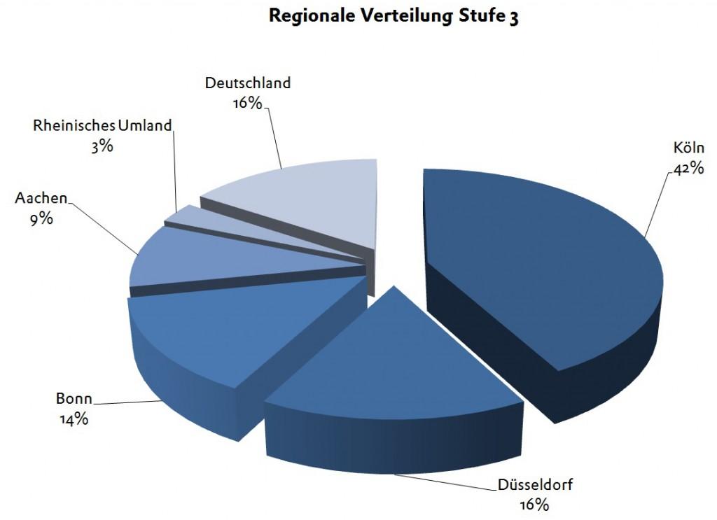 BPW 2013 Stufe 3 Regionale Verteilung