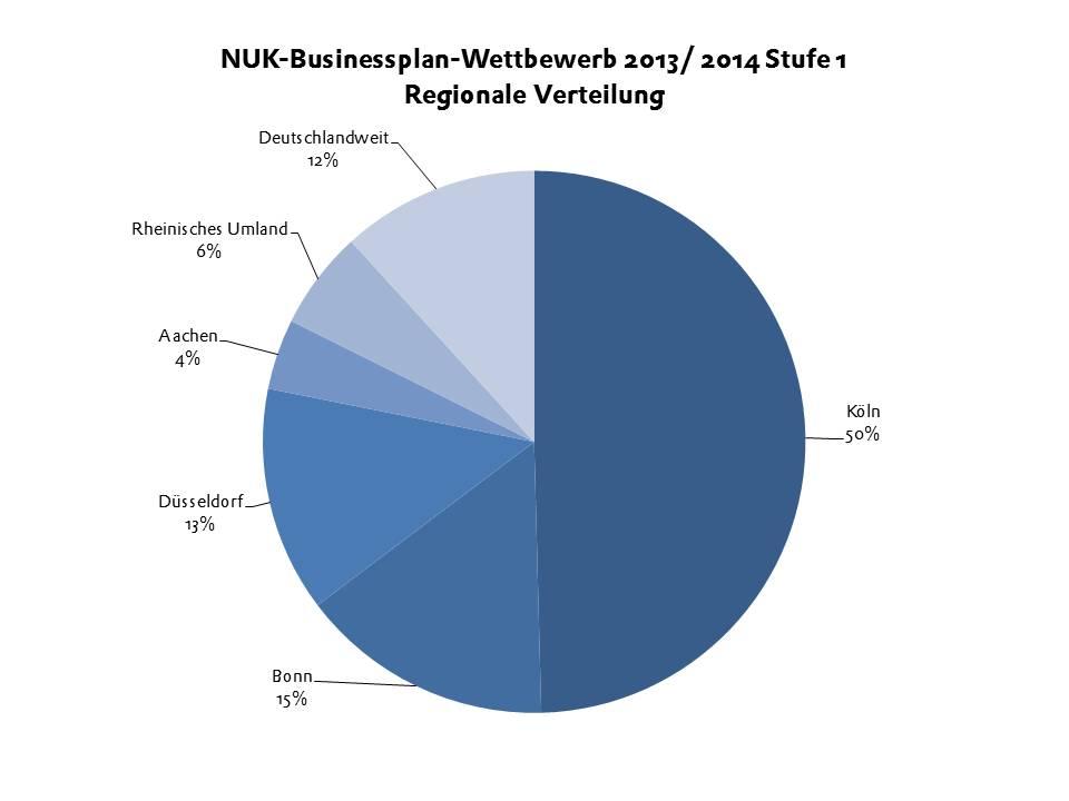 BPW 2014 Stufe 1 Regionale Verteilung