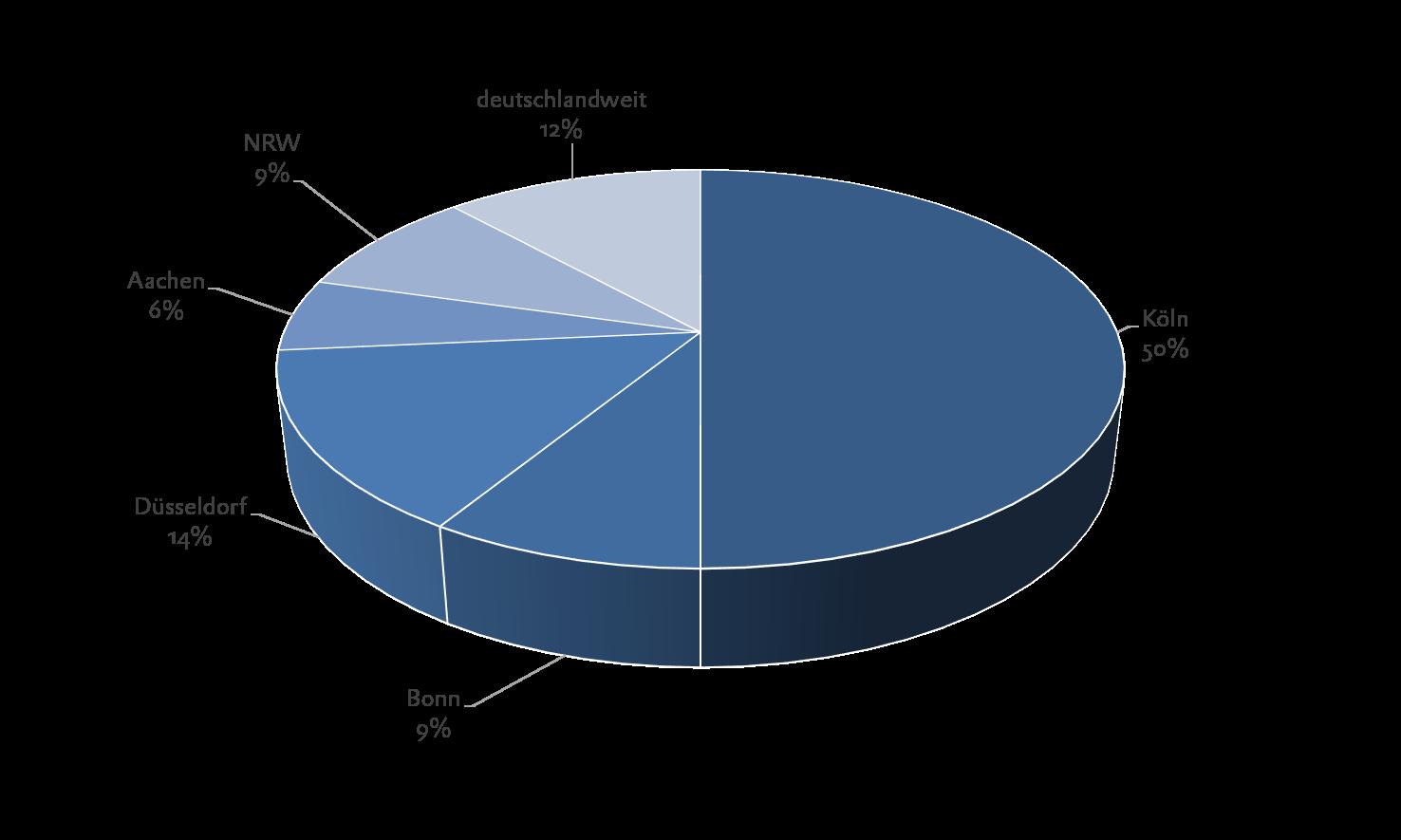 BPW 2014 Stufe 2 Regionale Verteilung