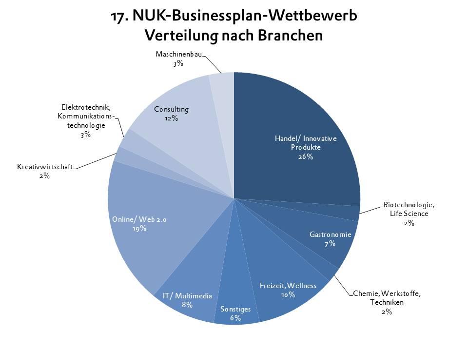 BPW 2014 Branchenverteilung