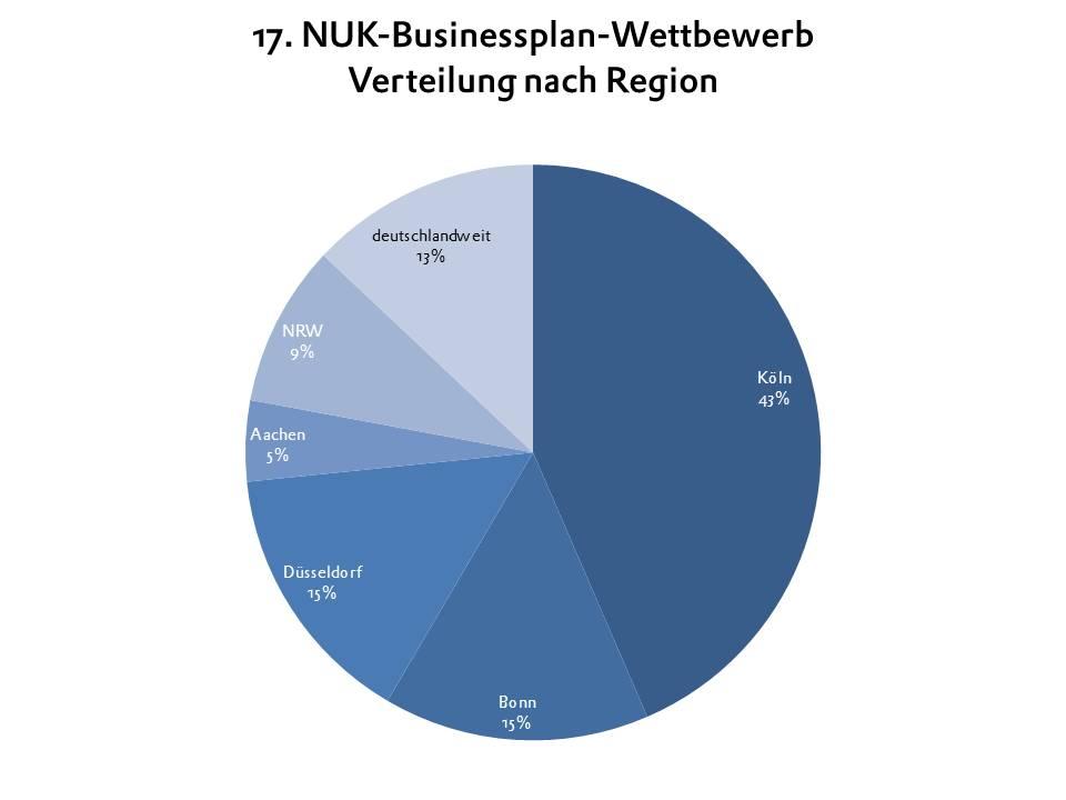 BPW 2014 Regionale Verteilung