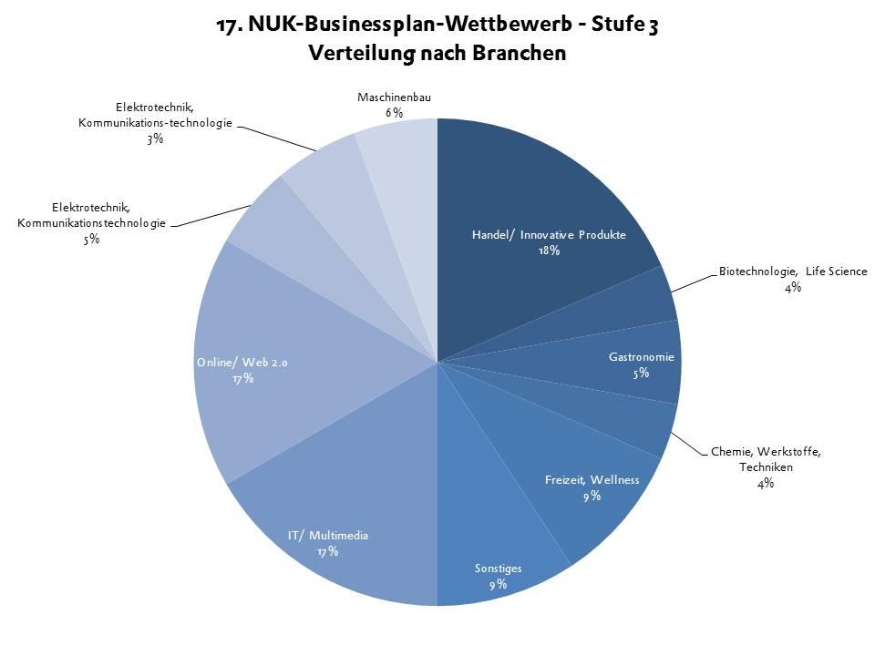 BPW 2014 Stufe 3: Regionale Verteilung