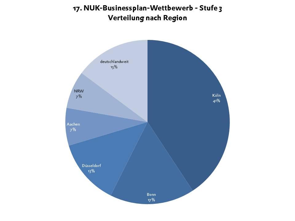 BPW 2014 Stufe 3: Branchenverteilung