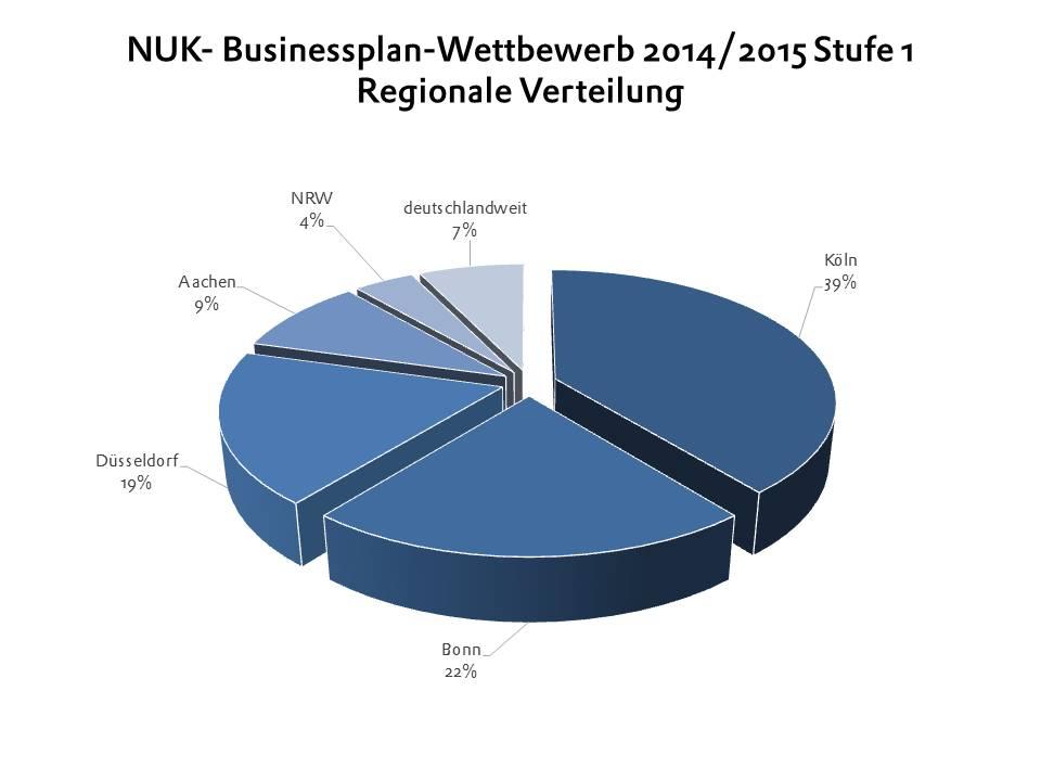 BPW 2015 Stufe 1 Regionale Verteilung