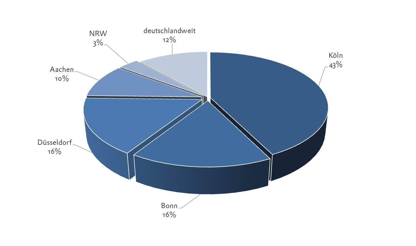 18. BPW Stufe 2 Regionale Verteilung