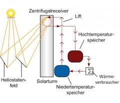 HGF _Foerderung_Partikelreceiver