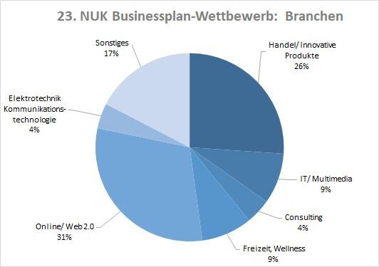 NUK Businessplanwettbewerb 23 nach Branchen